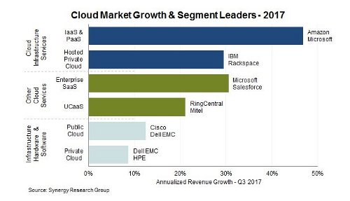 Gráfico mercado cloud de Synergy Research
